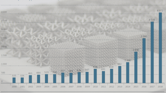 PATENTS AND ADDITIVE MANUFACTURING. TRENDS IN 3D PRINTING TECHNOLOGIES